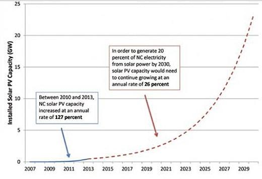 NC Solar growth chart