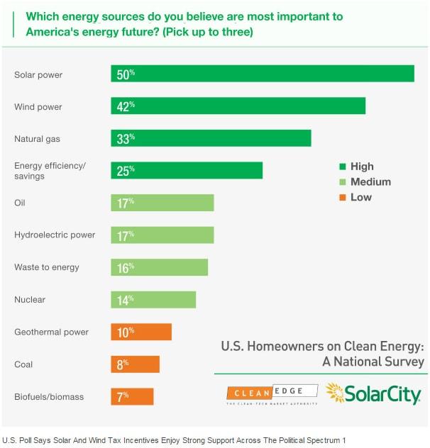 clean-energy-survey