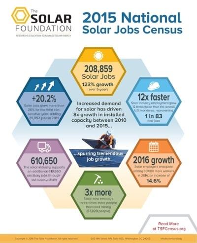 2015SolarJobsCensus-Infographic-FINAL