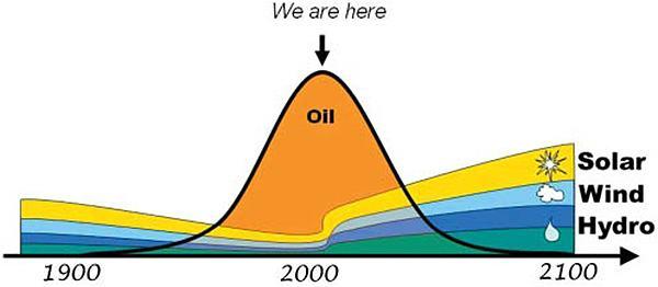 NCSN-peak-oil-graph