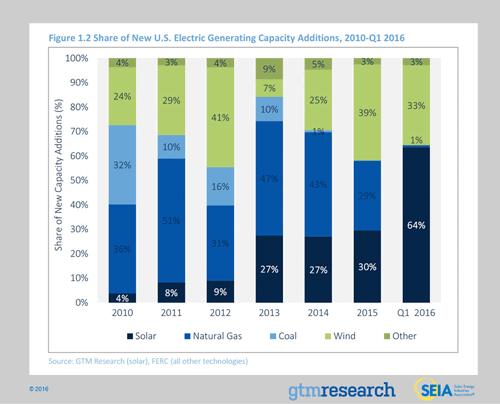 NCSN-electric-capacity-record-solar-chart